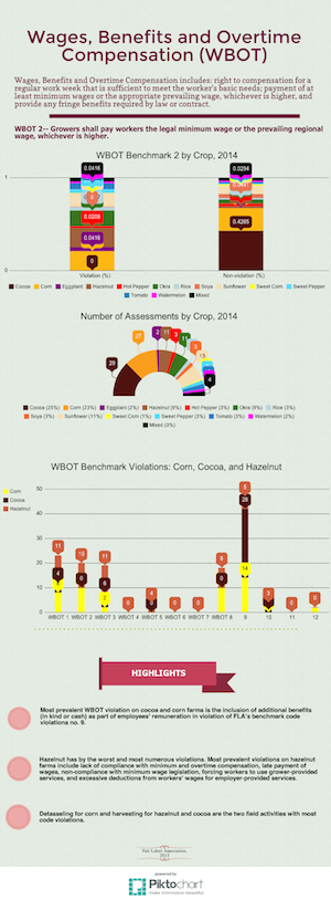piktochart showing wages and benefits by country and crop type