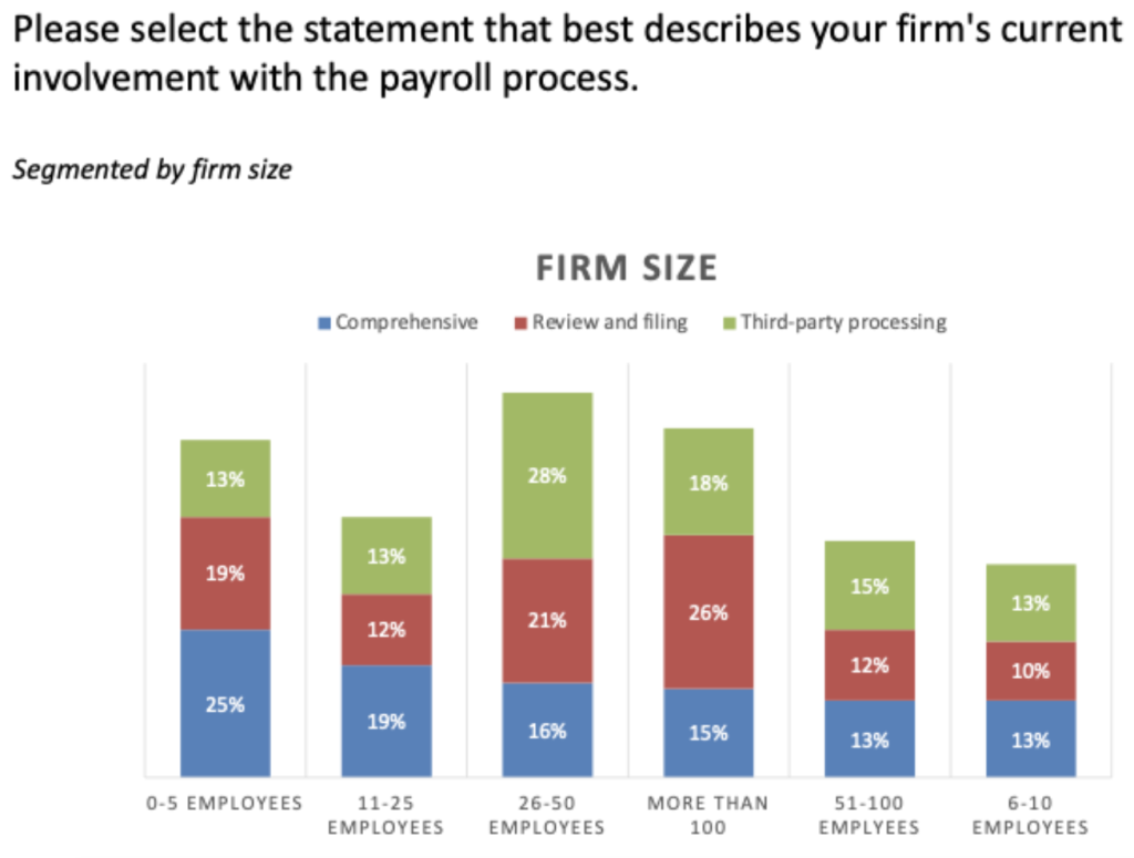 Segmented by firm size